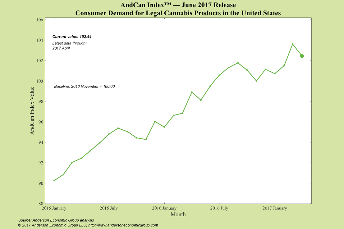 Rising Like A Cloud Of Smoke Demand For Legal Cannabis Products In The U S Has Increased Steadily Since 2015